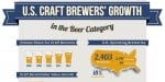 Craft beer brews growth
