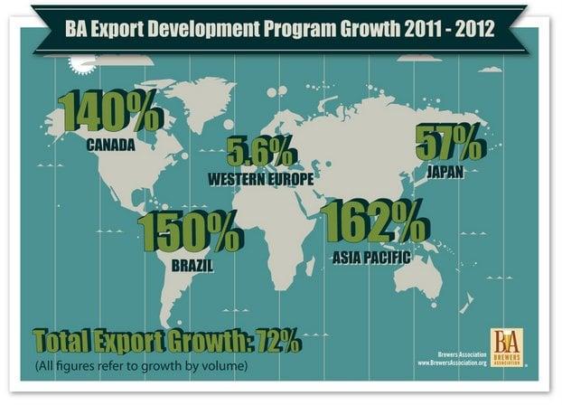 Craft beer export growth