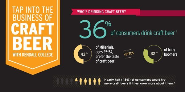 Kendall College Beer infographic
