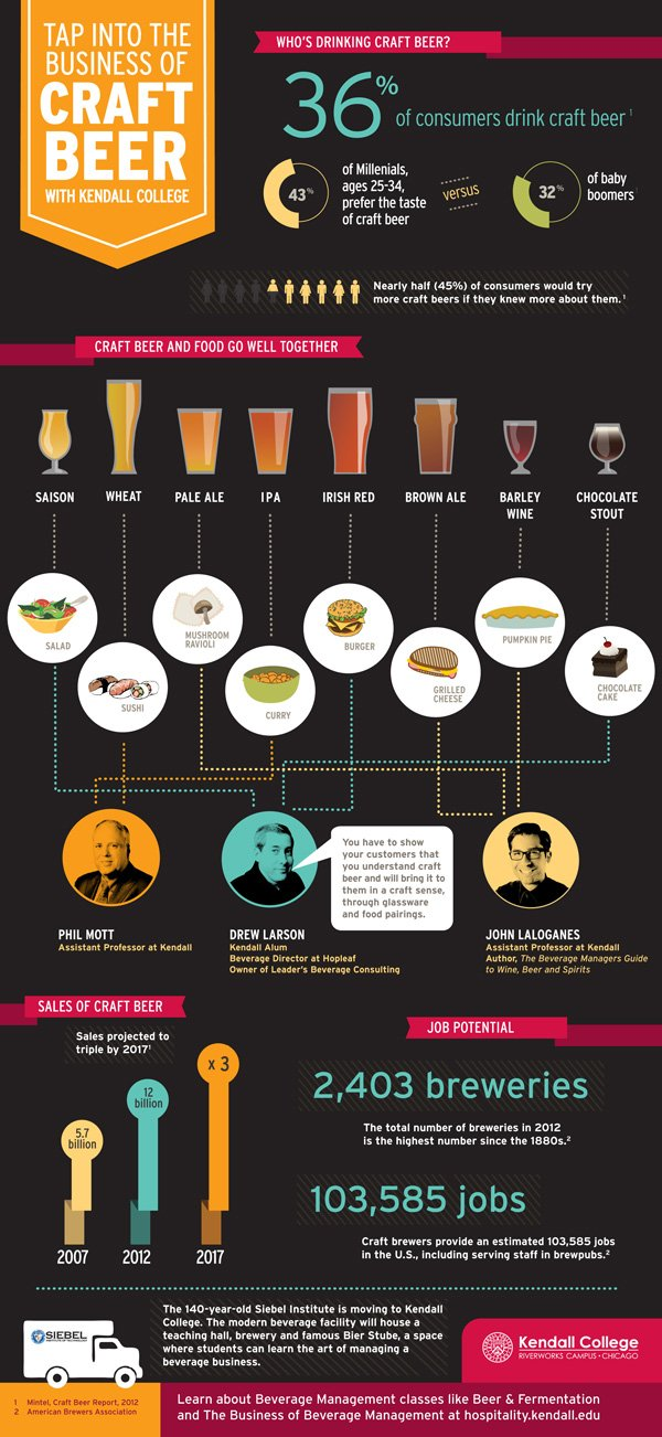 Kendall_College_Beer_infographic
