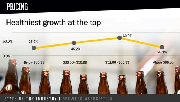 craft beer pricing