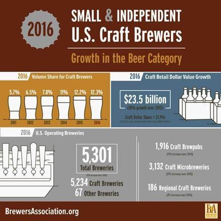 latest craft beer stats show the power of the microbrewery