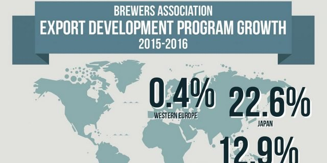 U.S. craft beer exports exceed $121 million in 2016, world thirsty for more