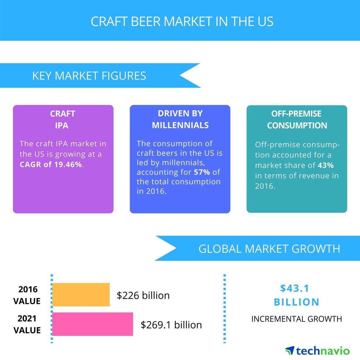 Craft_Beer_Market_in_the_US