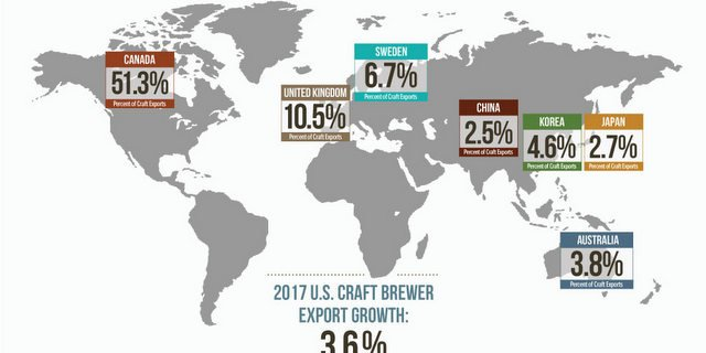 Brewers Association exports edp-growth-2018