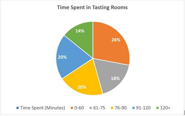 craft beer tap room time management