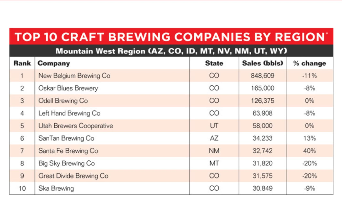 Fastest growing brewery in southwest and New Mexico